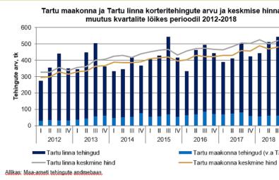 Kinnisvaraturu ülevaade 2018 III kvartal tehingud Tartu ja Tartumaa korteriomanditega