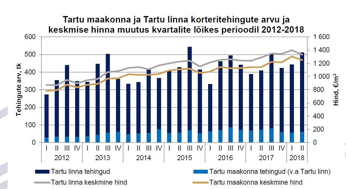 ostavad Tartusse järelturukortereid 2018-IIpoolaasta-Tartu-korteriturul