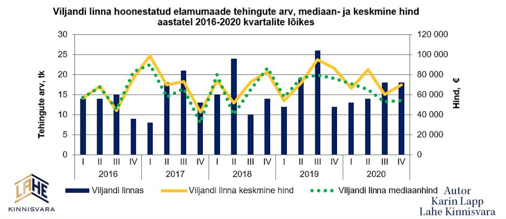 Elamu Viljandis Viljandi Elamuturu ülevaade 2020