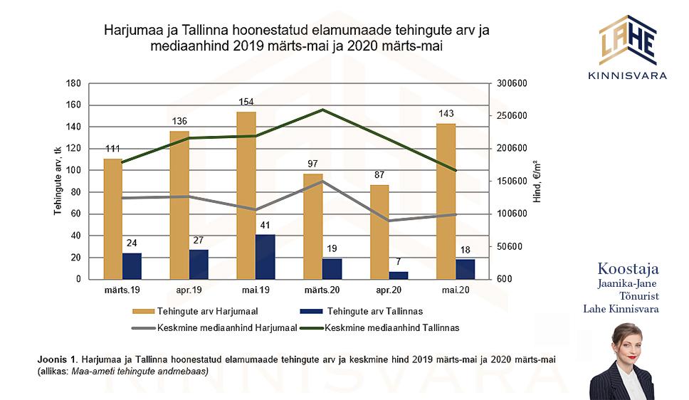 Eramute-hind-Harjumaa-ja-Tallinna-koroona-mõju-eramute-hindadele-turuülevaade-Lahe-Kinnisvara-kinnisvaraanalüütik-Jaanika-Jane