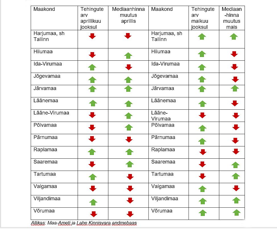 Eramute-hind-Harjumaa-ja-Tallinna-tehingute-ja-hinnamuutused-kinnisvaraturu-ülevaade-Lahe-Kinnisvara