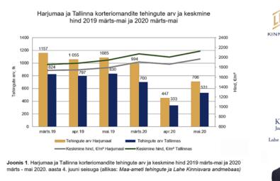 Kinnisvaraanalüütik-Harjumaa-ja-Tallinna-korteriturg-mais-2020-Lahe-Kinnisvaralt