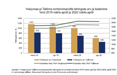 Koroona-mõju-kinnisvaraturule-Harjumaa-ja-Tallinna-korteriomandite-tehingute-arv-ja-keskmine-hind-aasta-võrdluses-Jaanika-Jane-Tõnurist-Lahe-Kinnisvara