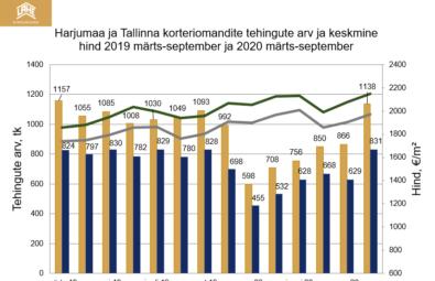 Korterid-Tallinnas Harjumaa-ja-Tallinna-korteriomandite-tehingute-arv-2020-kuni-09-Lahe-Kinnisvara