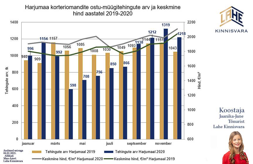 Korterid-Harjumaal-hind-Turuylevaate-Jaanika-Jane-Lahe-Kinnisvara-ja-korterite-pakkumised-2021