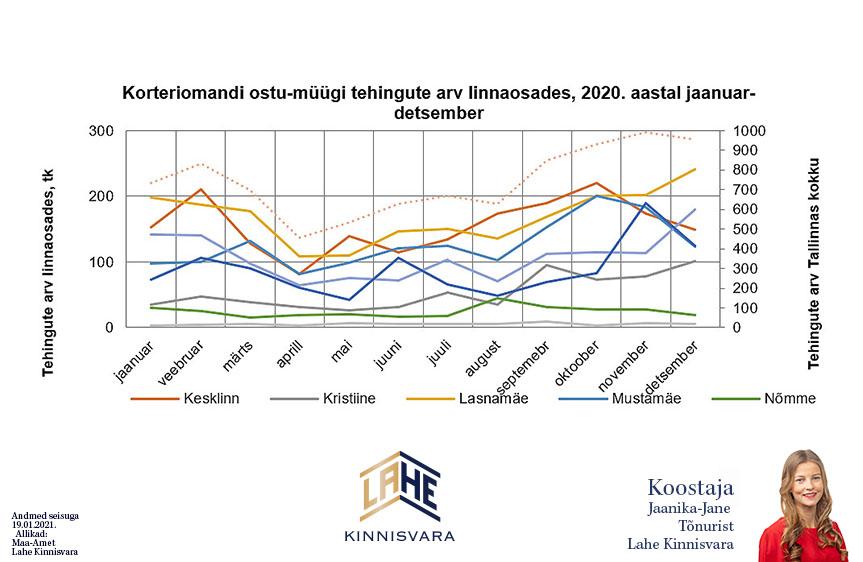 Korteriomandi-ostu-müügitehingute-arv-linnaosades-Tallinnas-2020-Lahe-Kinnisvara-kinnisvaranalüütik