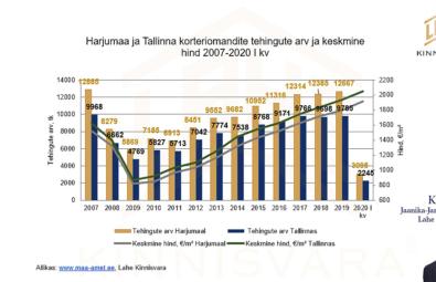 Korterite-müük-Harjumaa-ja-Tallinn-2020-I-kvartal-Lahe-Kinnisvara-Jaanika-Jane