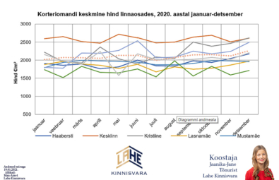 Kristiine-ja-Tallinna-teiste-linnaosade-korterite-keskmine-hind-2020-Lahe-Kinnisvara-kinnisvaranalüütik