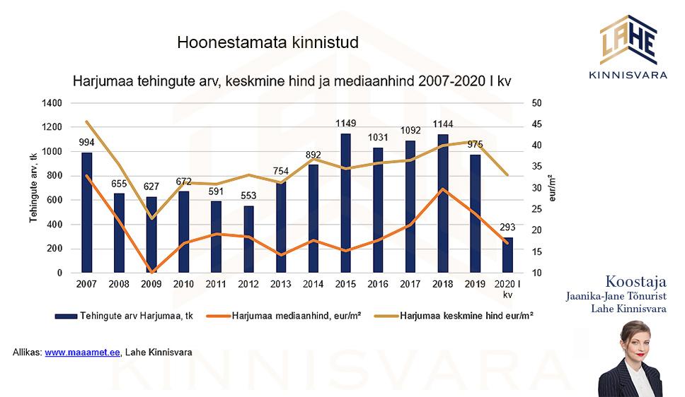 Kruntide-müük-Tallinnas-Hoonestamata-elamumaa-turuylevaade-1-kv-2020