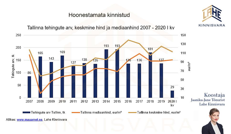 Kruntide-müük-Tallinnas uudis