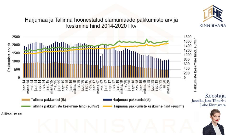 Majade-müügipakkumised kv.ee portaalis -Lahe-Kinnisvara-analüütik-Jaanika-Jane.
