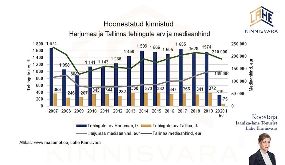 Majade müük Harjumaal ja Tallinnas 2020 I kvartalis Lahe Kinnisvara analüütik Jaanika-Jane Tõnuristilt