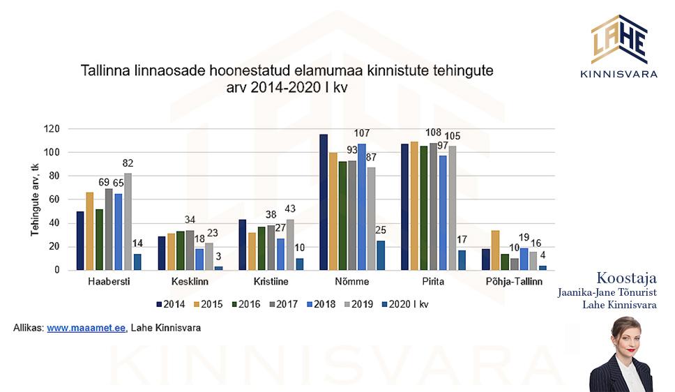 Majade-müük-Tallinna-linnaosades-Lahe-Kinnisvara-analüütik-Jaanika-Jane-Tõnuristilt