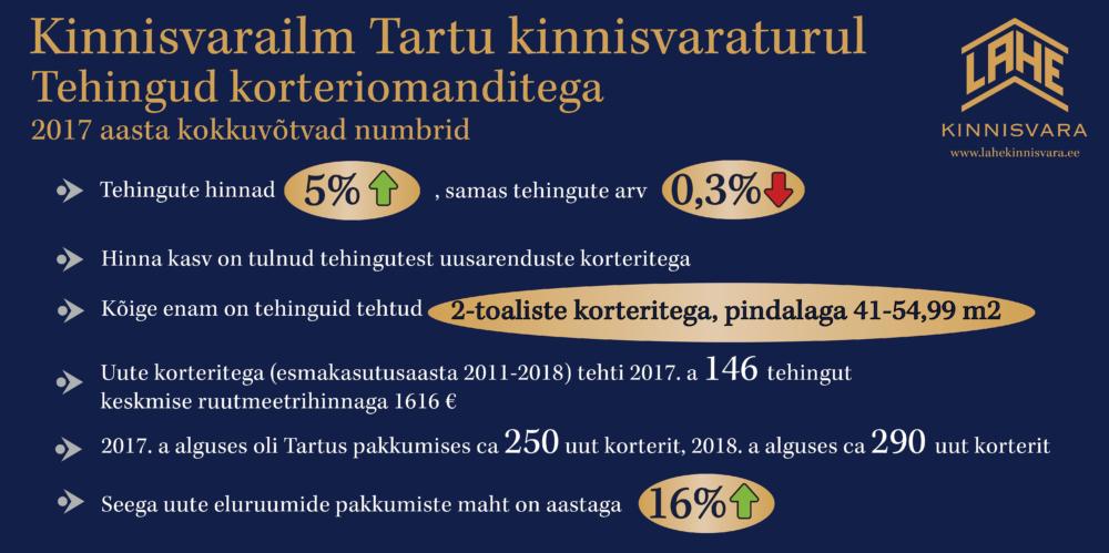 801670c958b Tartu korterite hinnad Lahe Kinnisvara turuülevaates - Lahe Kinnisvara