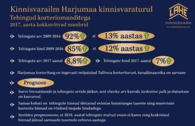 Turuülevaade-Harjumaa-2017-korteritehingud-Lahe-Kinnisvara.