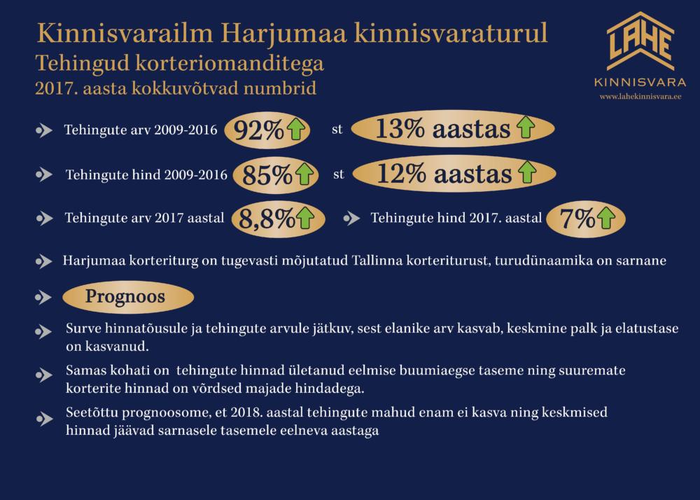 017a254cbc9 Harjumaa ja Tallinna korteritehingute turuülevaade Lahe Kinnisvaralt ...